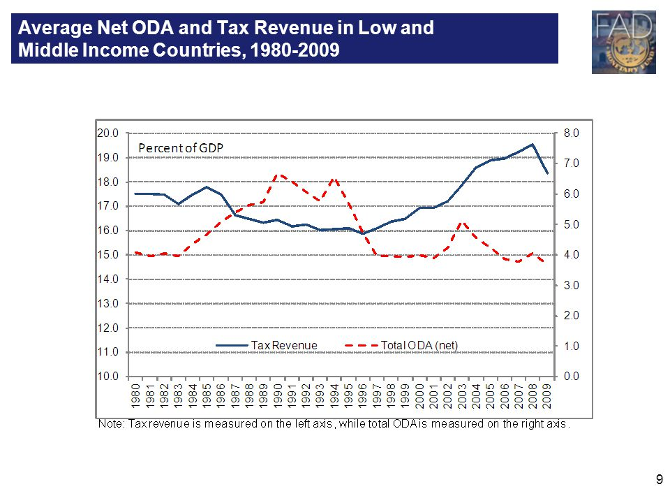 9 Average Net ODA and Tax Revenue in Low and Middle Income Countries, 1980-2009