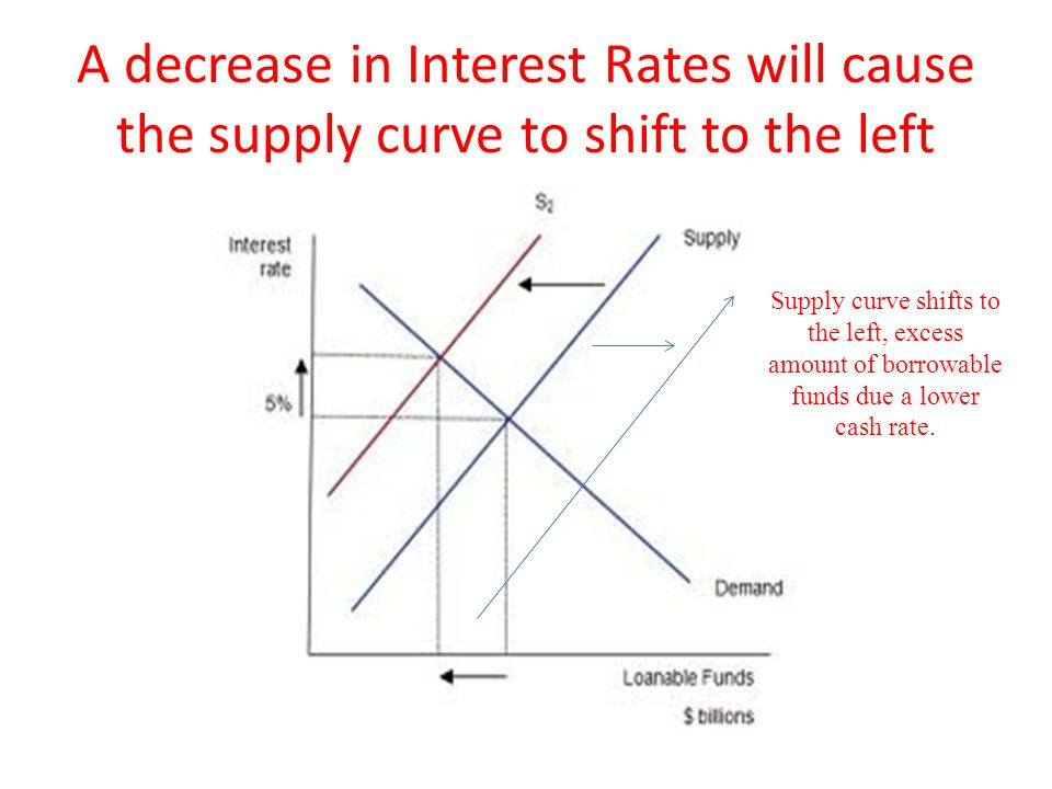 A decrease in Interest Rates will cause the supply curve to shift to the left Supply curve shifts to the left, excess amount of borrowable funds due a