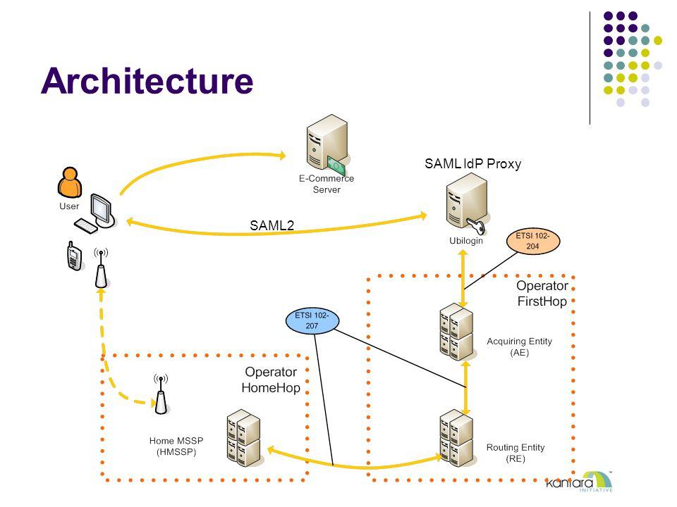 SAML2 SAML IdP Proxy