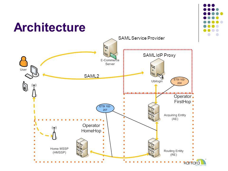 Architecture SAML2 SAML IdP Proxy SAML Service Provider