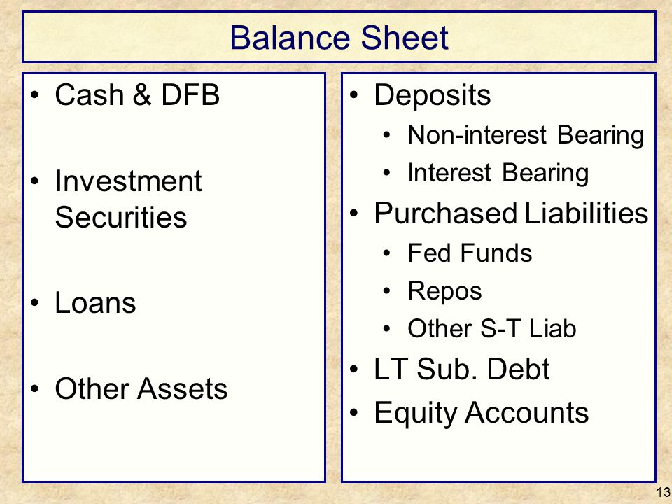 Balance Sheet Cash & DFB Investment Securities Loans Other Assets 13 Deposits Non-interest Bearing Interest Bearing Purchased Liabilities Fed Funds Re