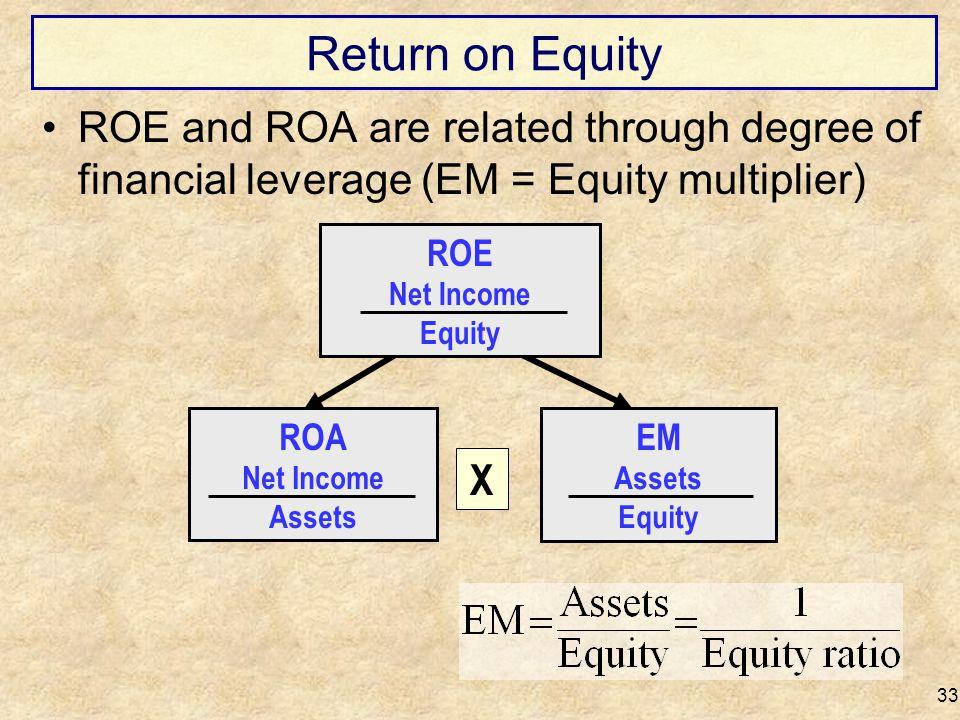 Return on Equity 33 EM Assets Equity ROA Net Income Assets X ROE Net Income Equity ROE and ROA are related through degree of financial leverage (EM =