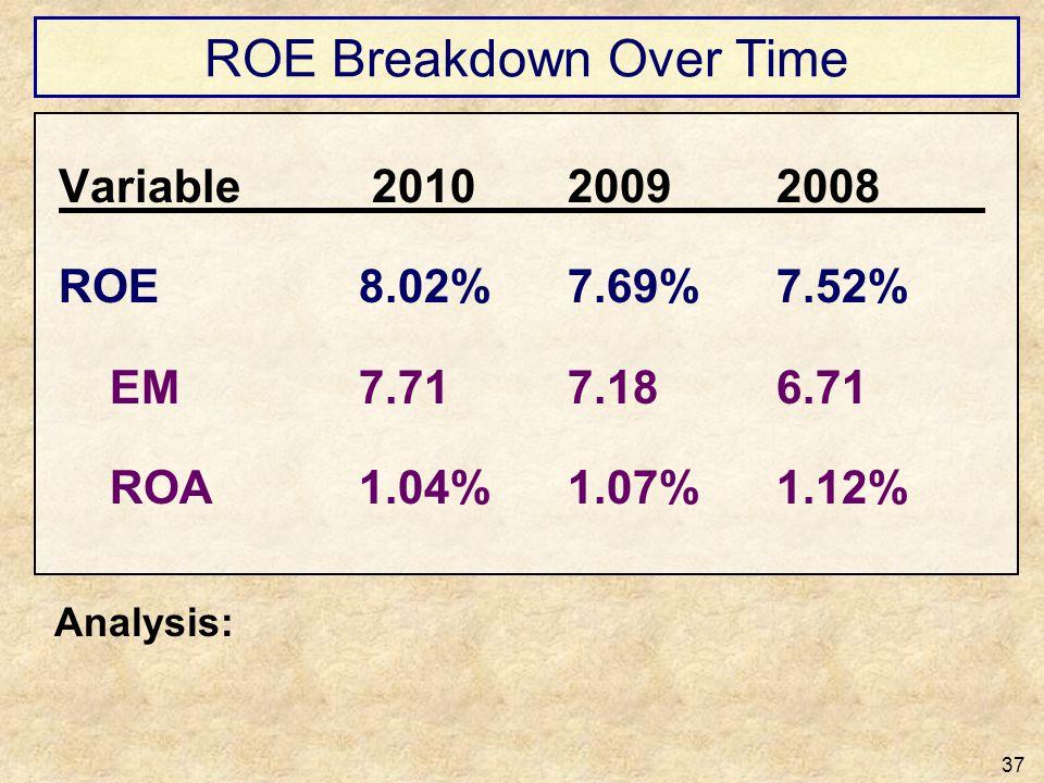 ROE Breakdown Over Time 37 Variable 201020092008 ROE8.02%7.69%7.52% EM7.717.186.71 ROA1.04%1.07%1.12% Analysis: