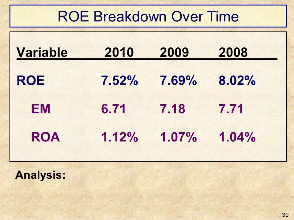 ROE Breakdown Over Time 39 Variable 201020092008 ROE7.52%7.69%8.02% EM6.717.187.71 ROA1.12%1.07%1.04% Analysis: