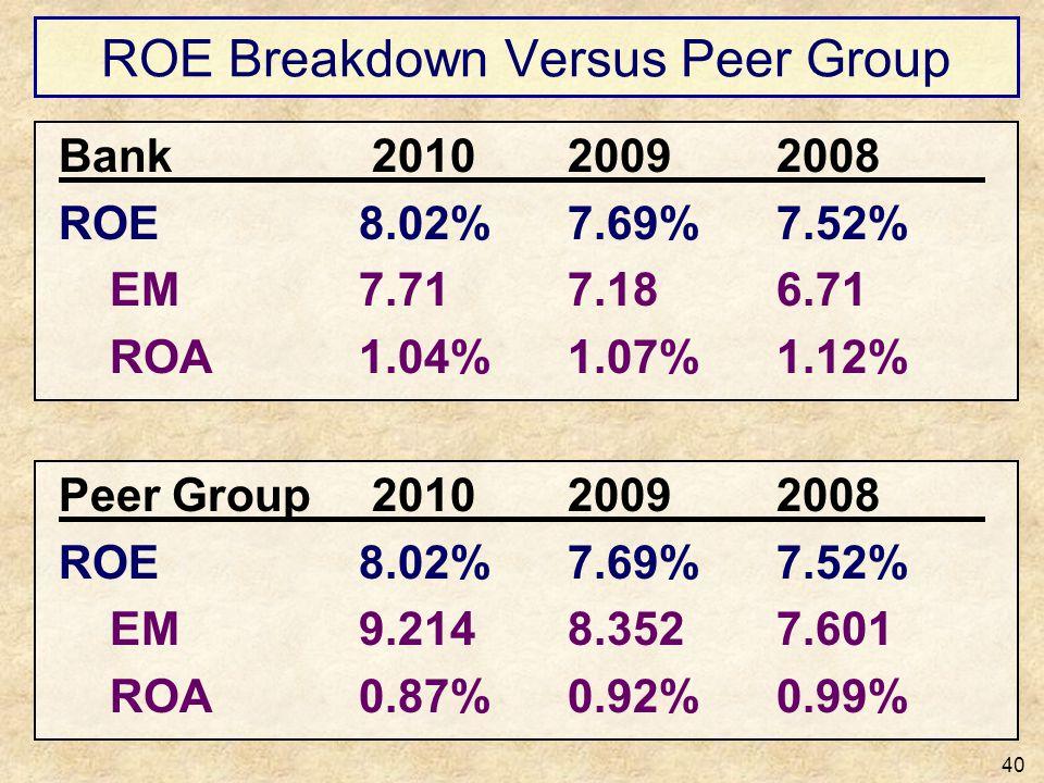 ROE Breakdown Versus Peer Group 40 Bank 201020092008 ROE8.02%7.69%7.52% EM7.717.186.71 ROA1.04%1.07%1.12% Peer Group 201020092008 ROE8.02%7.69%7.52% E