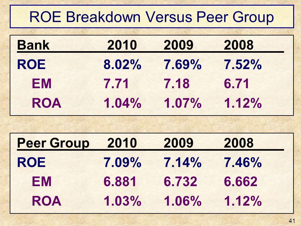 ROE Breakdown Versus Peer Group 41 Bank 201020092008 ROE8.02%7.69%7.52% EM7.717.186.71 ROA1.04%1.07%1.12% Peer Group 201020092008 ROE7.09%7.14%7.46% E
