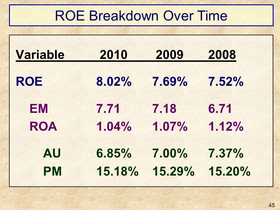 ROE Breakdown Over Time 45 Variable 2010 20092008 ROE8.02%7.69%7.52% EM7.717.186.71 ROA1.04%1.07%1.12% AU6.85%7.00%7.37% PM15.18%15.29%15.20%