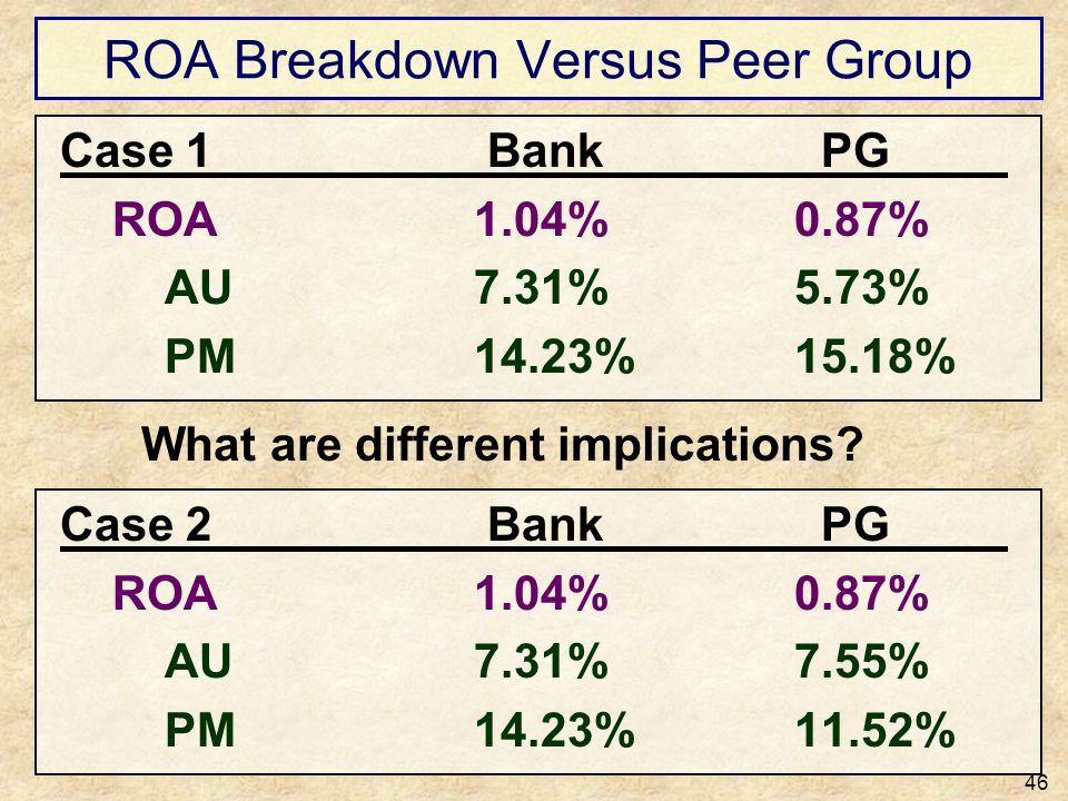 ROA Breakdown Versus Peer Group 46 Case 1 Bank PG ROA1.04%0.87% AU7.31%5.73% PM14.23%15.18% Case 2 Bank PG ROA1.04%0.87% AU7.31%7.55% PM14.23%11.52% W