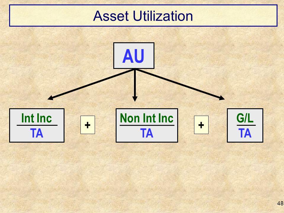 Asset Utilization 48 Int Inc TA G/L TA ++ Non Int Inc TA AU