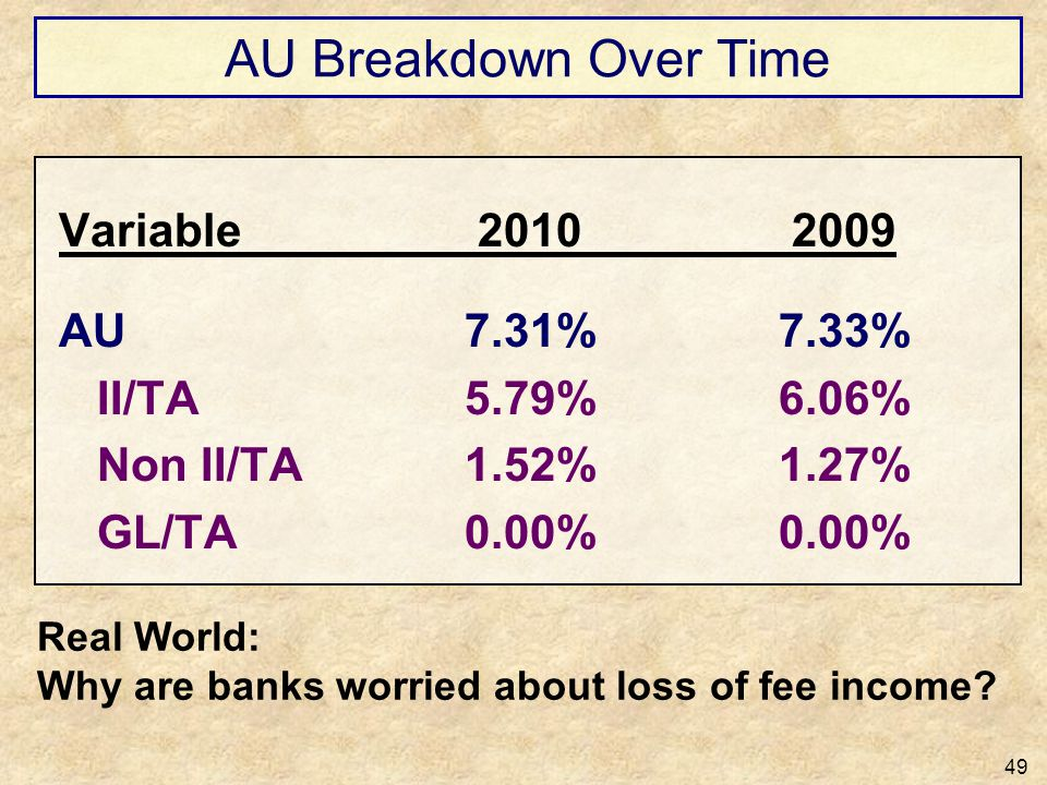 AU Breakdown Over Time 49 Variable 2010 2009 AU7.31%7.33% II/TA5.79%6.06% Non II/TA1.52%1.27% GL/TA0.00%0.00% Real World: Why are banks worried about