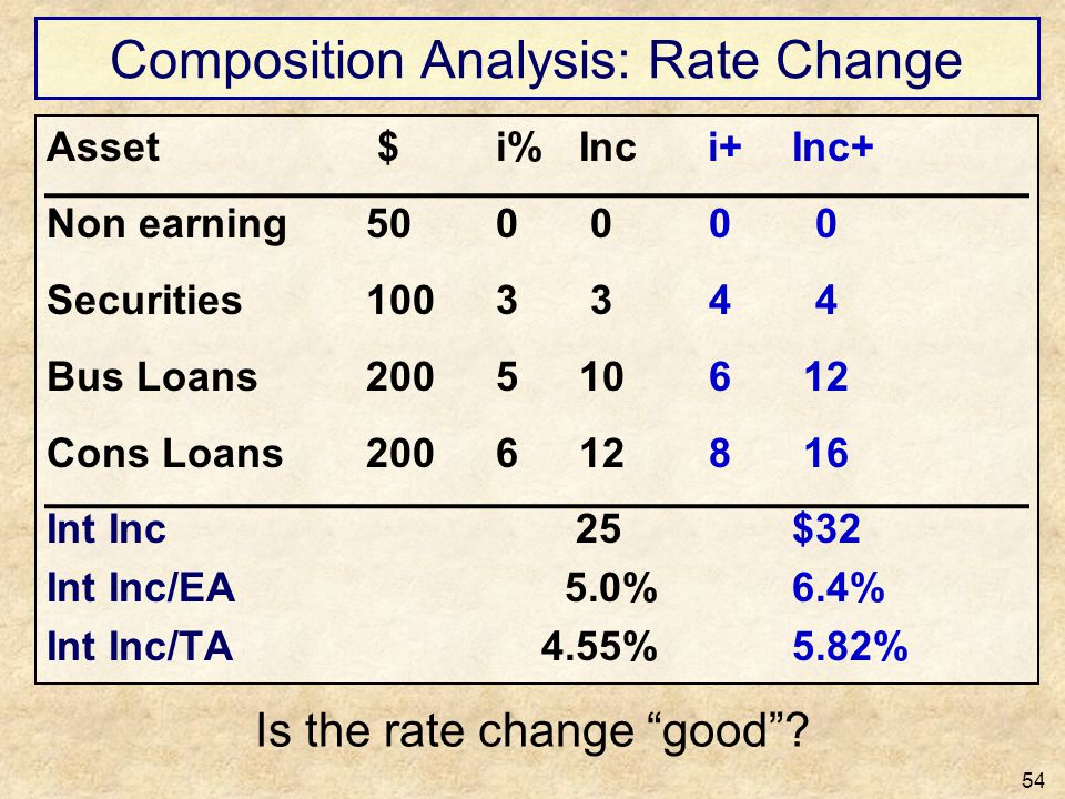 Composition Analysis: Rate Change 54 Asset $ i%Inc i+ Inc+ Non earning50 0 0 0 0 Securities100 3 3 4 4 Bus Loans200 510 6 12 Cons Loans200 612 8 16 In