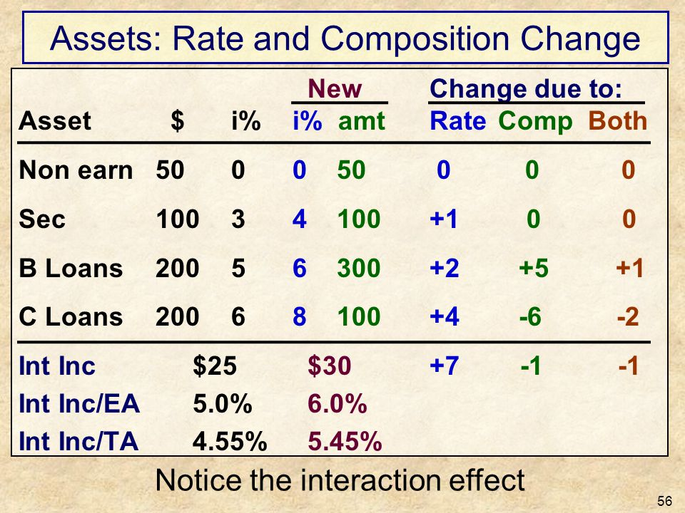 Assets: Rate and Composition Change 56 New Change due to: Asset $ i%i% amtRateComp Both Non earn50 00 50 0 0 0 Sec100 34 100+1 0 0 B Loans200 56 300+2