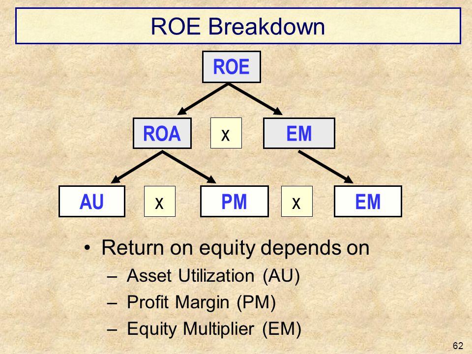 ROE Breakdown Return on equity depends on – Asset Utilization (AU) – Profit Margin (PM) – Equity Multiplier (EM) 62 ROE x ROAEM x AUPM x EM