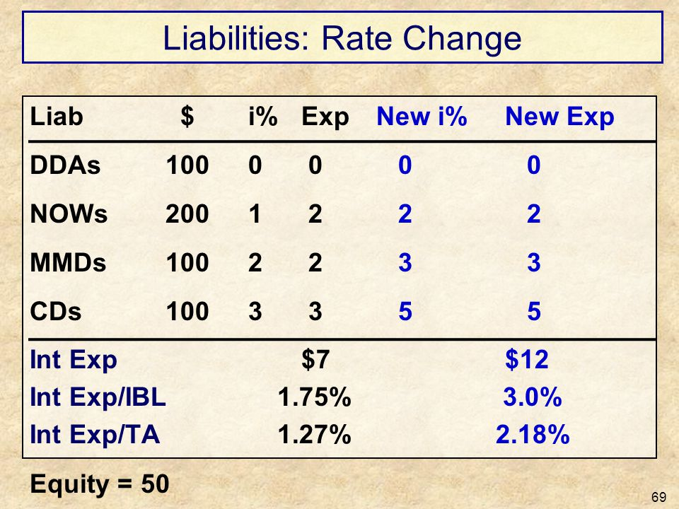 Liabilities: Rate Change 69 Liab $ i%Exp New i% New Exp DDAs100 0 0 0 0 NOWs200 1 2 2 2 MMDs100 2 2 3 3 CDs100 3 3 5 5 Int Exp$7$12 Int Exp/IBL 1.75%
