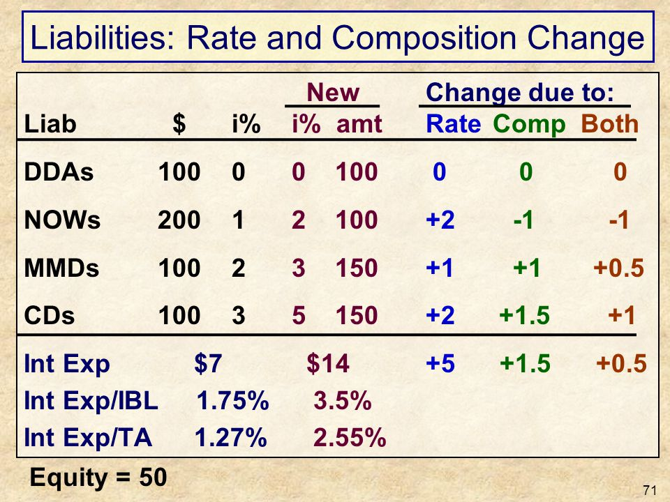 Liabilities: Rate and Composition Change 71 New Change due to: Liab $ i%i% amtRateComp Both DDAs100 00 100 0 0 0 NOWs200 12 100+2 -1 -1 MMDs100 23 150