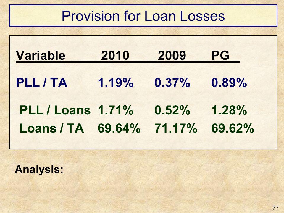 Provision for Loan Losses 77 Variable 2010 2009PG PLL / TA1.19%0.37%0.89% PLL / Loans1.71%0.52%1.28% Loans / TA69.64%71.17%69.62% Analysis: