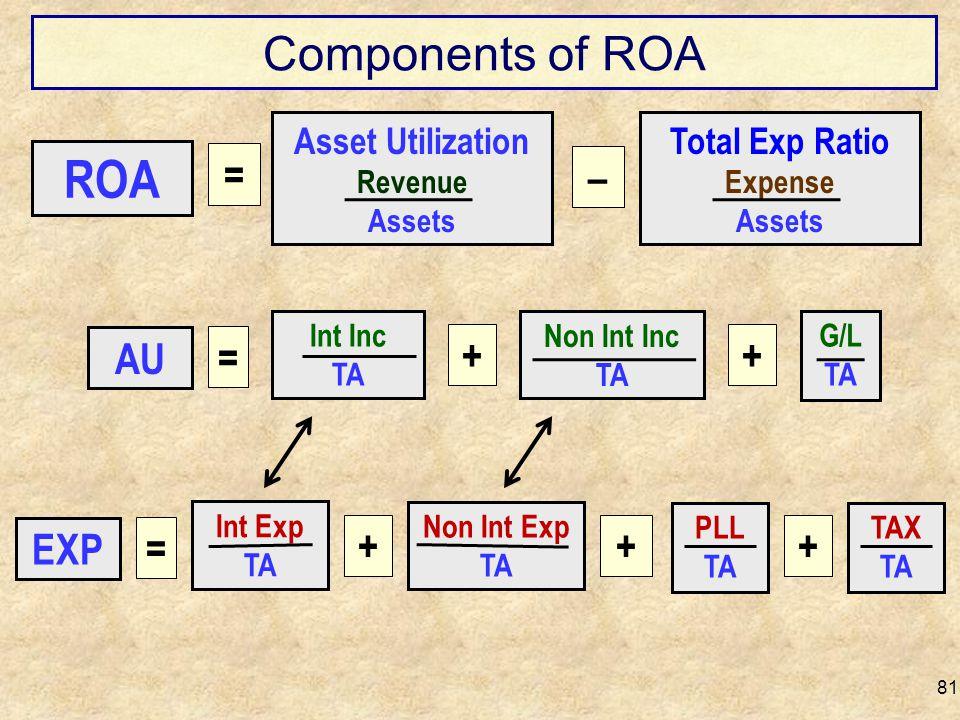 Components of ROA 81 Total Exp Ratio Expense Assets – = Asset Utilization Revenue Assets ROA Int Inc TA G/L TA ++ Non Int Inc TA AU = Int Exp TA PLL T