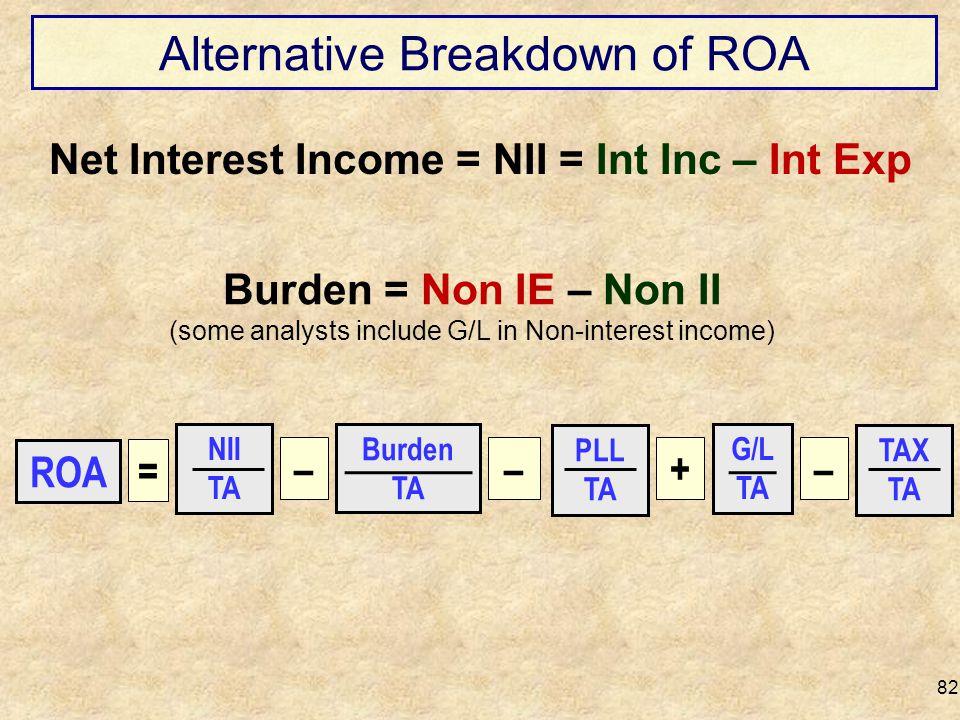 Alternative Breakdown of ROA 82 Net Interest Income = NII = Int Inc – Int Exp Burden = Non IE – Non II (some analysts include G/L in Non-interest inco