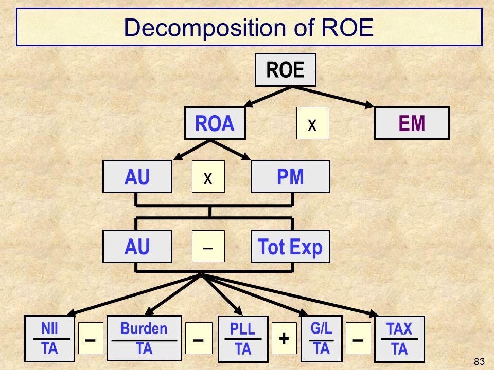 Decomposition of ROE 83 ROE x ROAEM x AUPM NII TA PLL TA G/L TA TAX TA ––+– Burden TA – AUTot Exp