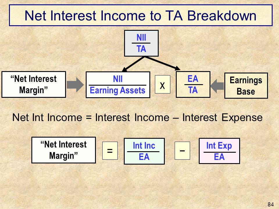 Net Interest Income to TA Breakdown 84 NII Earning Assets Net Interest Margin Int Inc EA Int Exp EA NII TA EA TA x Earnings Base Net Int Income = Inte
