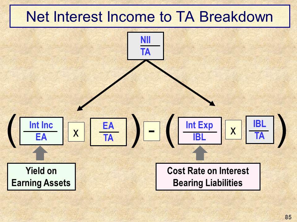 Net Interest Income to TA Breakdown 85 Int Inc EA Int Exp IBL NII TA Yield on Earning Assets Cost Rate on Interest Bearing Liabilities ( EA TA x )( IB