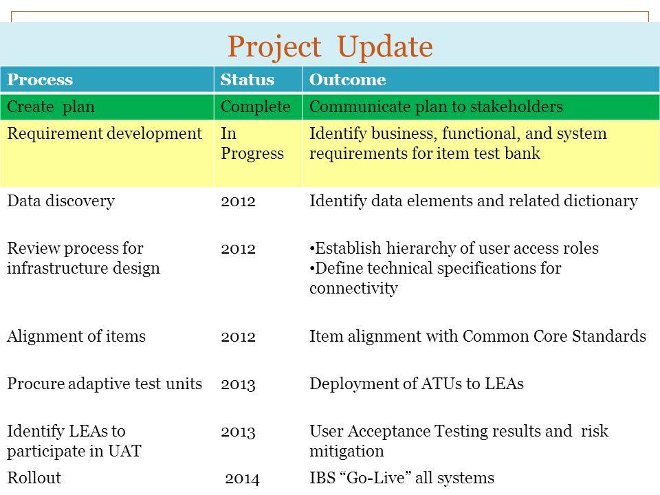 Project Update ProcessStatusOutcome Create planCompleteCommunicate plan to stakeholders Requirement developmentIn Progress Identify business, function