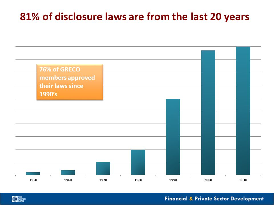 81% of disclosure laws are from the last 20 years 76% of GRECO members approved their laws since 1990s