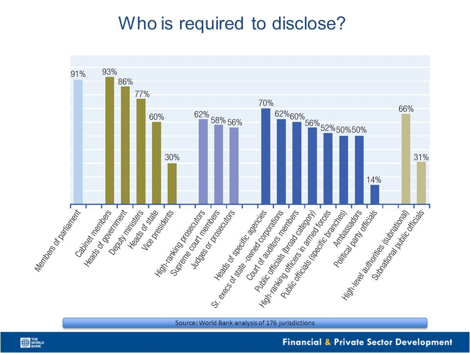 Who is required to disclose? Source: World Bank analysis of 176 jurisdictions