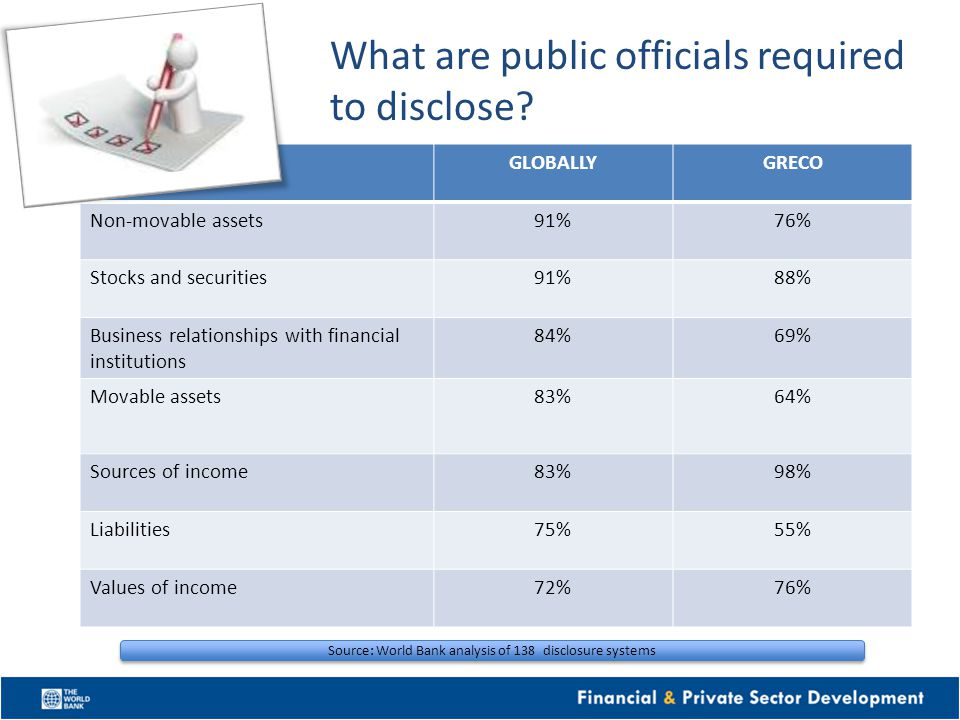 What are public officials required to disclose.