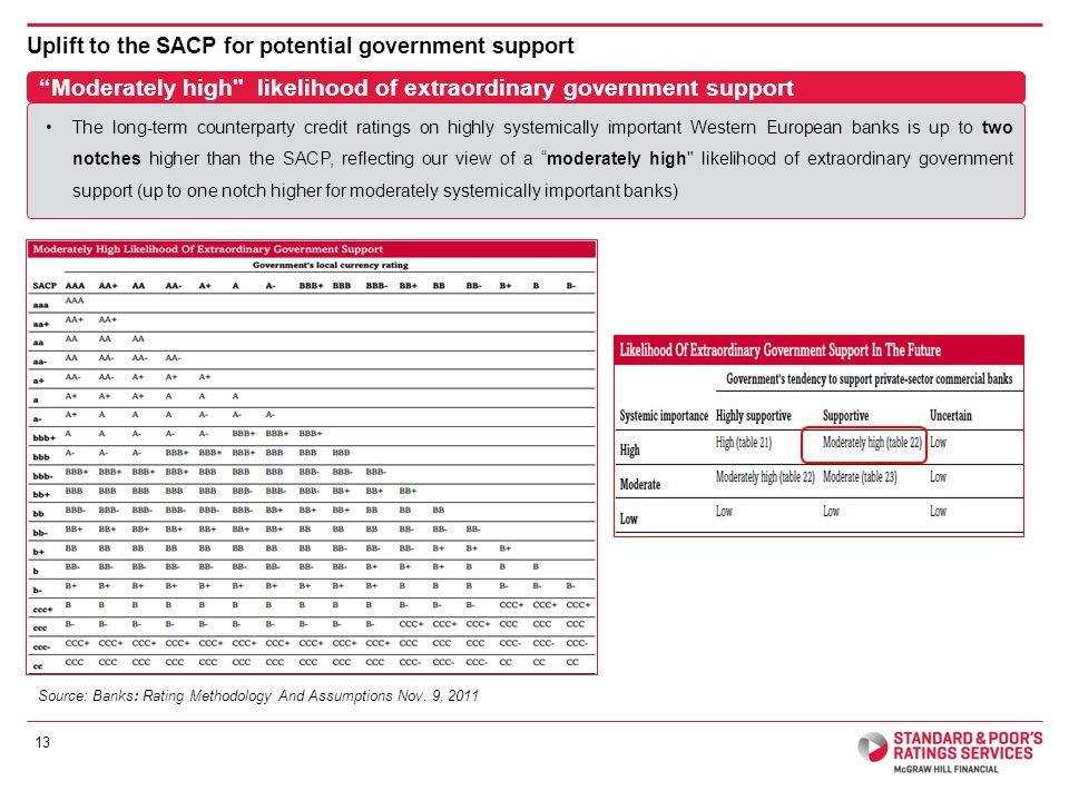 Uplift to the SACP for potential government support Source: Banks: Rating Methodology And Assumptions Nov.