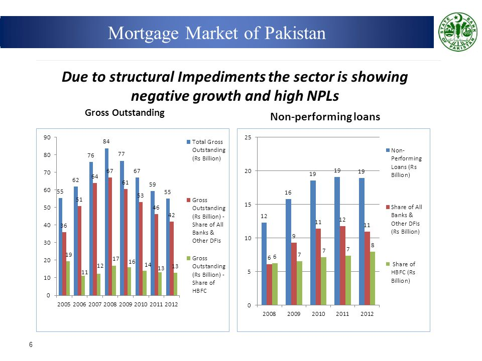 6 Gross Outstanding Non-performing loans Due to structural Impediments the sector is showing negative growth and high NPLs Mortgage Market of Pakistan