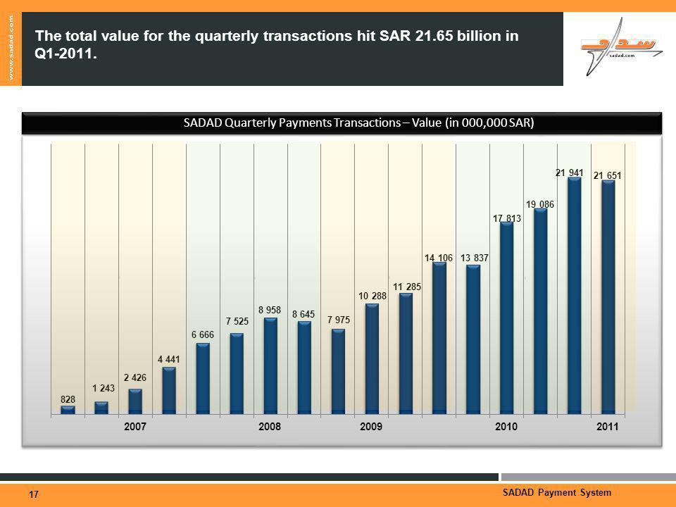 SADAD Payment System SADAD Quarterly Payments Transactions – Value (in 000,000 SAR) The total value for the quarterly transactions hit SAR 21.65 billion in Q1-2011.