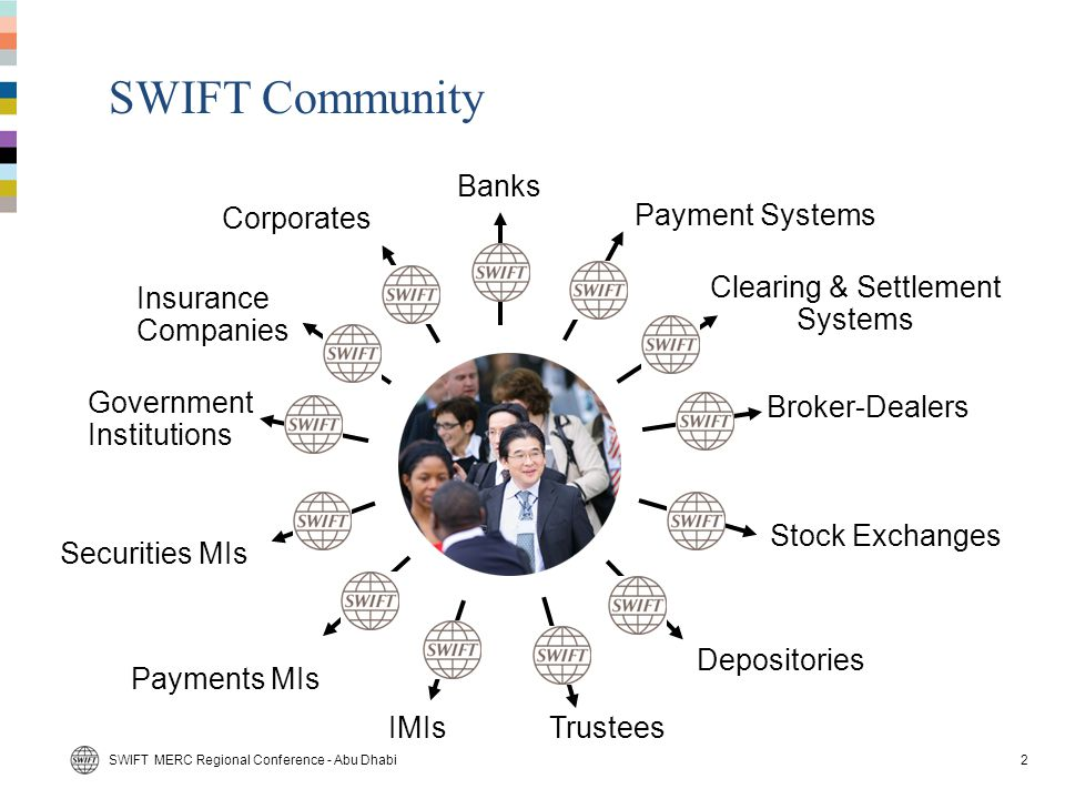 Connectivity – An evolving landscape E-Banking Portal Single client- to-bank connection Host-to-Host Connectivity Single bank multiple corporates in a supply chain SWIFT for Corporates Multi-banked corporation Increasing number of banking relationships Increasing corporate technical sophistication & international reach 3SWIFT MERC Regional Conference - Abu Dhabi