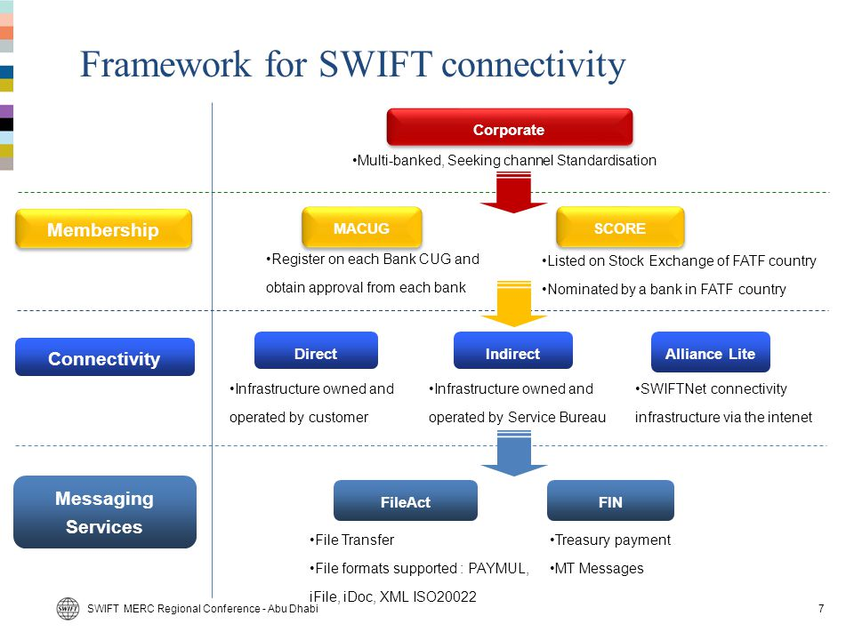 Corporate access to SWIFT - Membership An evolution 2001 MA-CUG Each bank sets up its own CUG environment – Corporates can join several MA-CUGs No usage restrictions Corporate A Corporate B Bank B Bank A Bank C 2007 SCORE Each bank joins the SWIFT administered CUG - Corporates access all banks in SCORE Limited usage restrictions 8SWIFT MERC Regional Conference - Abu Dhabi