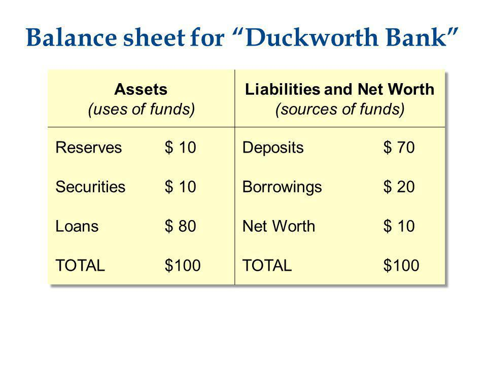 Balance sheet for Duckworth Bank