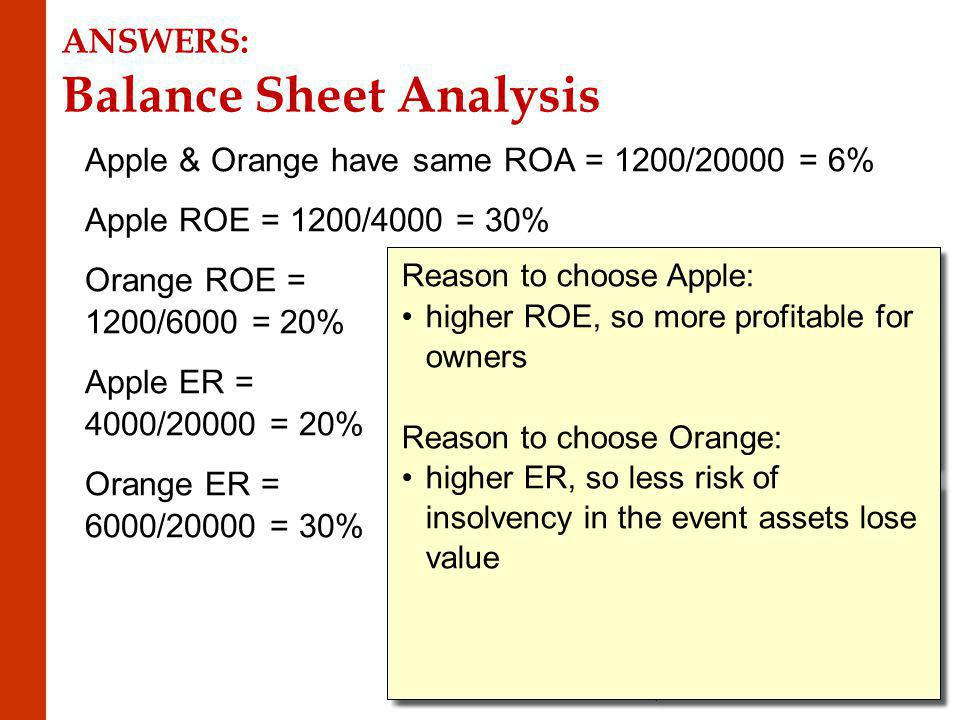 ANSWERS: Balance Sheet Analysis Apple & Orange have same ROA = 1200/20000 = 6% Apple ROE = 1200/4000 = 30% Orange ROE = 1200/6000 = 20% Apple ER = 4000/20000 = 20% Orange ER = 6000/20000 = 30% Reason to choose Apple: higher ROE, so more profitable for owners Reason to choose Orange: higher ER, so less risk of insolvency in the event assets lose value Reason to choose Apple: higher ROE, so more profitable for owners Reason to choose Orange: higher ER, so less risk of insolvency in the event assets lose value