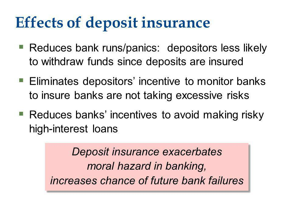 Effects of deposit insurance Reduces bank runs/panics: depositors less likely to withdraw funds since deposits are insured Eliminates depositors incentive to monitor banks to insure banks are not taking excessive risks Reduces banks incentives to avoid making risky high-interest loans Deposit insurance exacerbates moral hazard in banking, increases chance of future bank failures