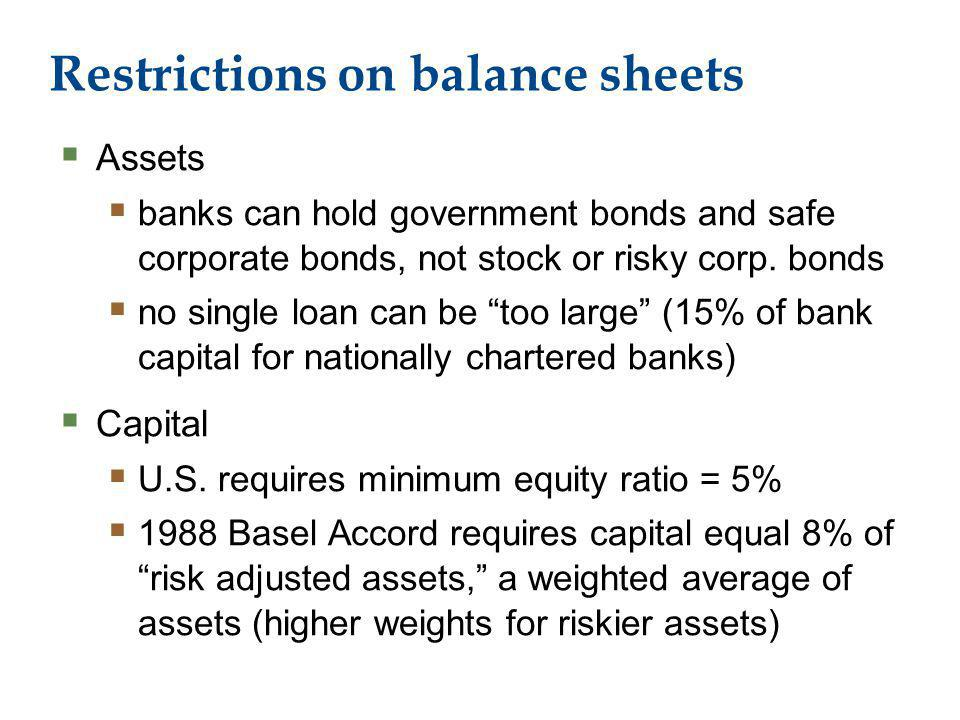 Restrictions on balance sheets Assets banks can hold government bonds and safe corporate bonds, not stock or risky corp.
