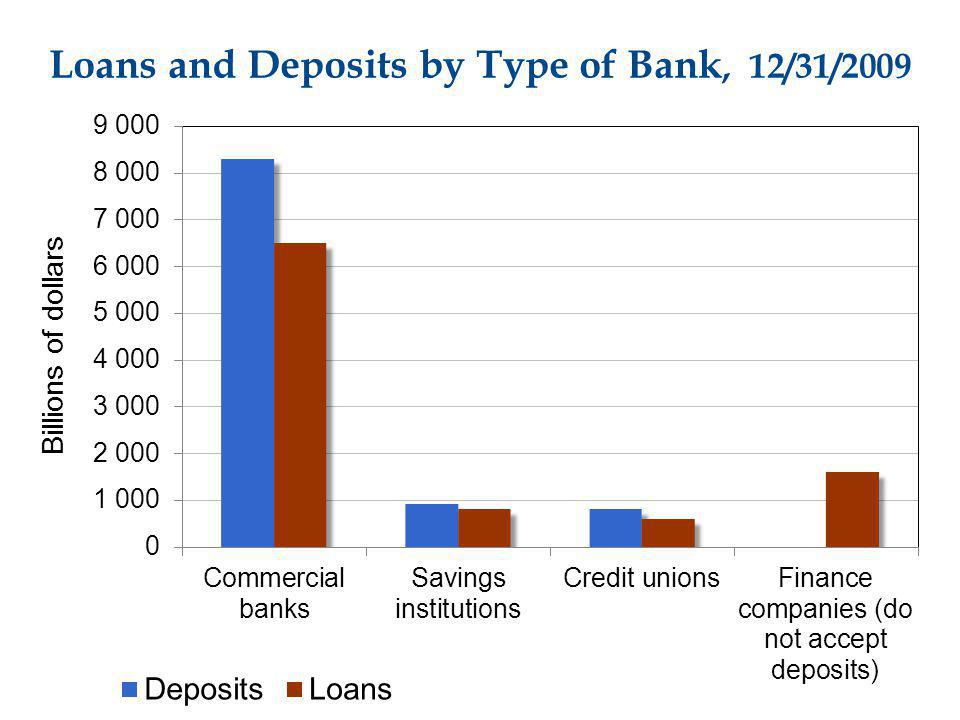 Loans and Deposits by Type of Bank, 12/31/2009 Billions of dollars