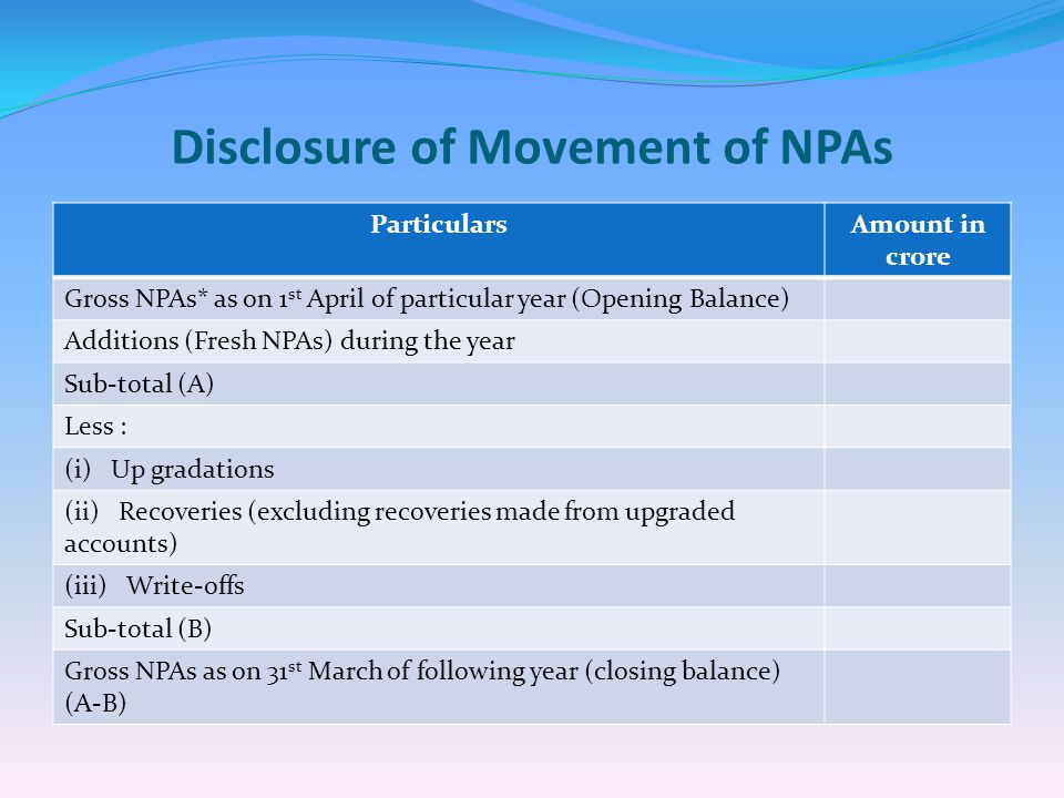 Disclosure of Movement of NPAs ParticularsAmount in crore Gross NPAs* as on 1 st April of particular year (Opening Balance) Additions (Fresh NPAs) during the year Sub-total (A) Less : (i)Up gradations (ii) Recoveries (excluding recoveries made from upgraded accounts) (iii) Write-offs Sub-total (B) Gross NPAs as on 31 st March of following year (closing balance) (A-B)