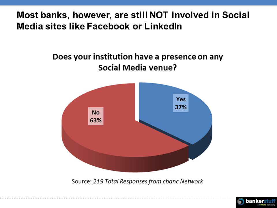 Most banks, however, are still NOT involved in Social Media sites like Facebook or LinkedIn
