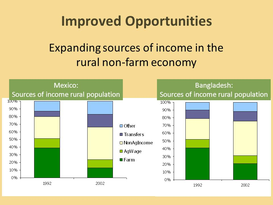 Expanding sources of income in the rural non-farm economy Improved Opportunities Mexico: Sources of income rural population Bangladesh: Sources of income rural population