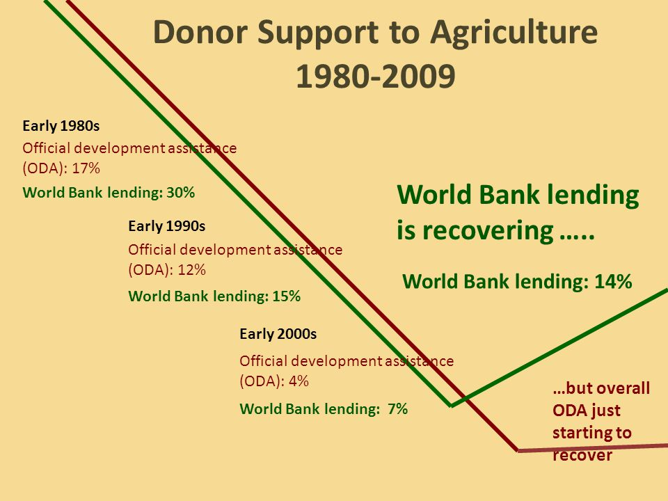 Early 1980s Early 1990s Early 2000s Official development assistance (ODA): 17% World Bank lending: 30% Official development assistance (ODA): 12% World Bank lending: 15% Official development assistance (ODA): 4% World Bank lending: 7% …but overall ODA just starting to recover World Bank lending is recovering …..