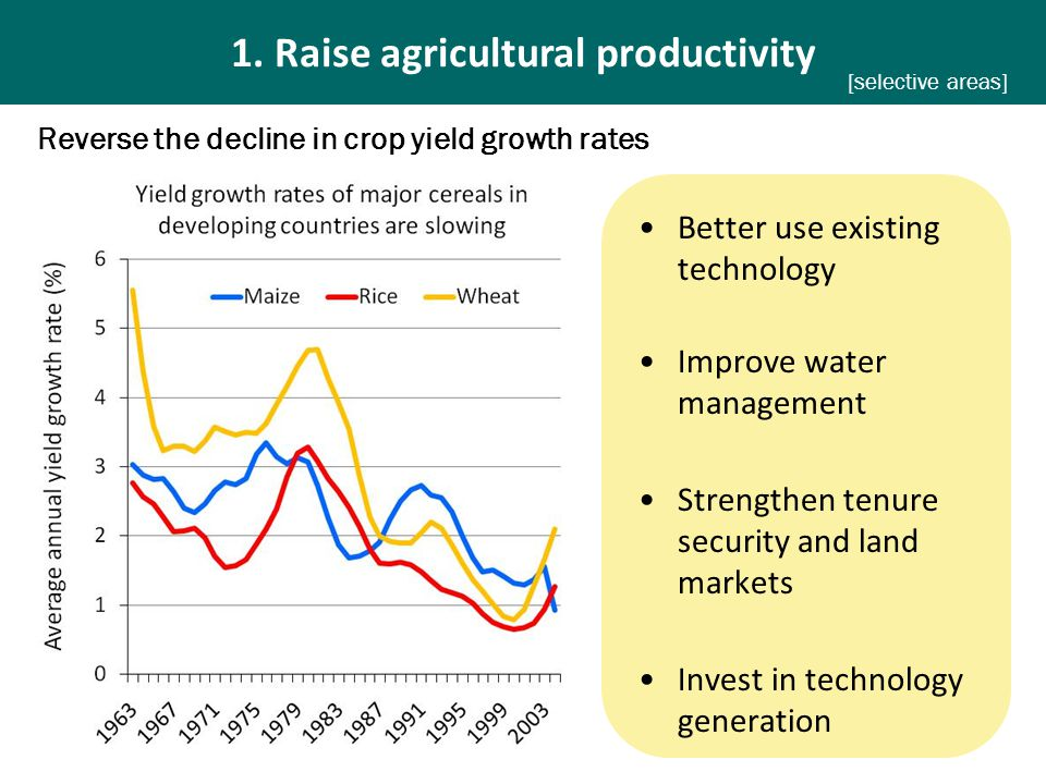 1. Raise agricultural productivity [selective areas] Better use existing technology Improve water management Strengthen tenure security and land marke