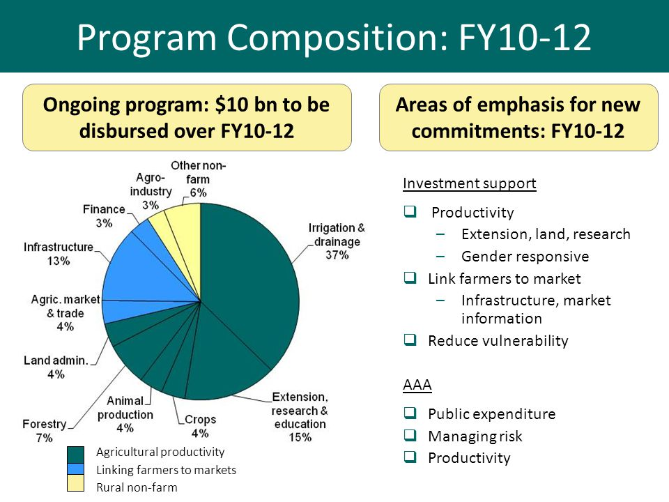 Program Composition: FY10-12 Ongoing program: $10 bn to be disbursed over FY10-12 Investment support Productivity –Extension, land, research –Gender r