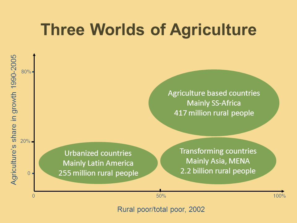Agriculture based countries Mainly SS-Africa 417 million rural people Transforming countries Mainly Asia, MENA 2.2 billion rural people Urbanized countries Mainly Latin America 255 million rural people Agricultures share in growth Rural poor/total poor, 2002 Three Worlds of Agriculture 0100% 80% 0 50% 20%
