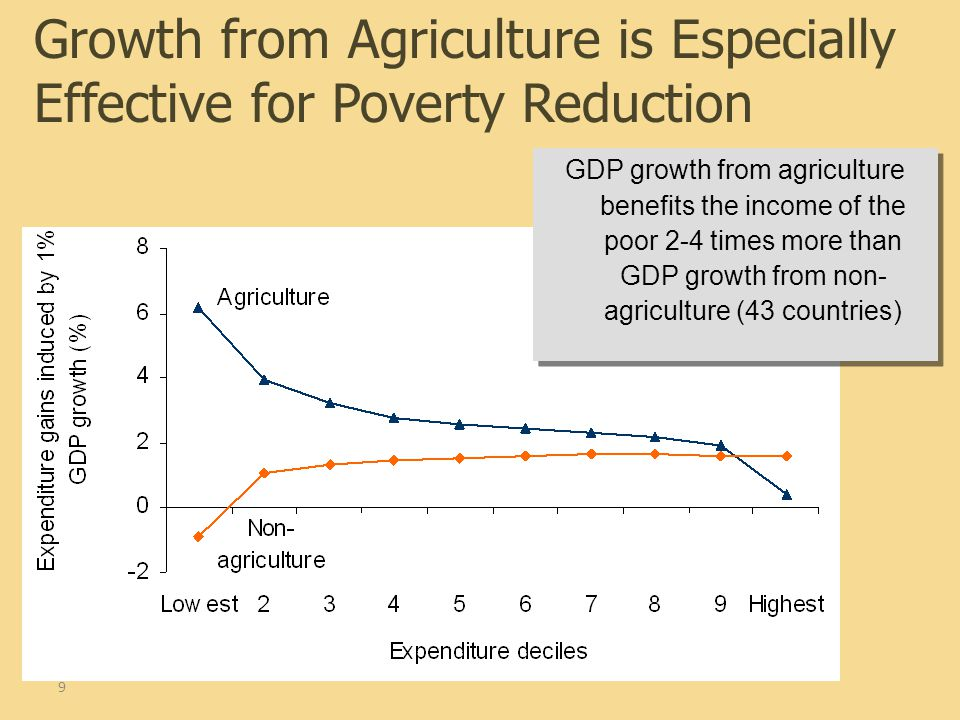 9 GDP growth from agriculture benefits the income of the poor 2-4 times more than GDP growth from non- agriculture (43 countries) Growth from Agricult