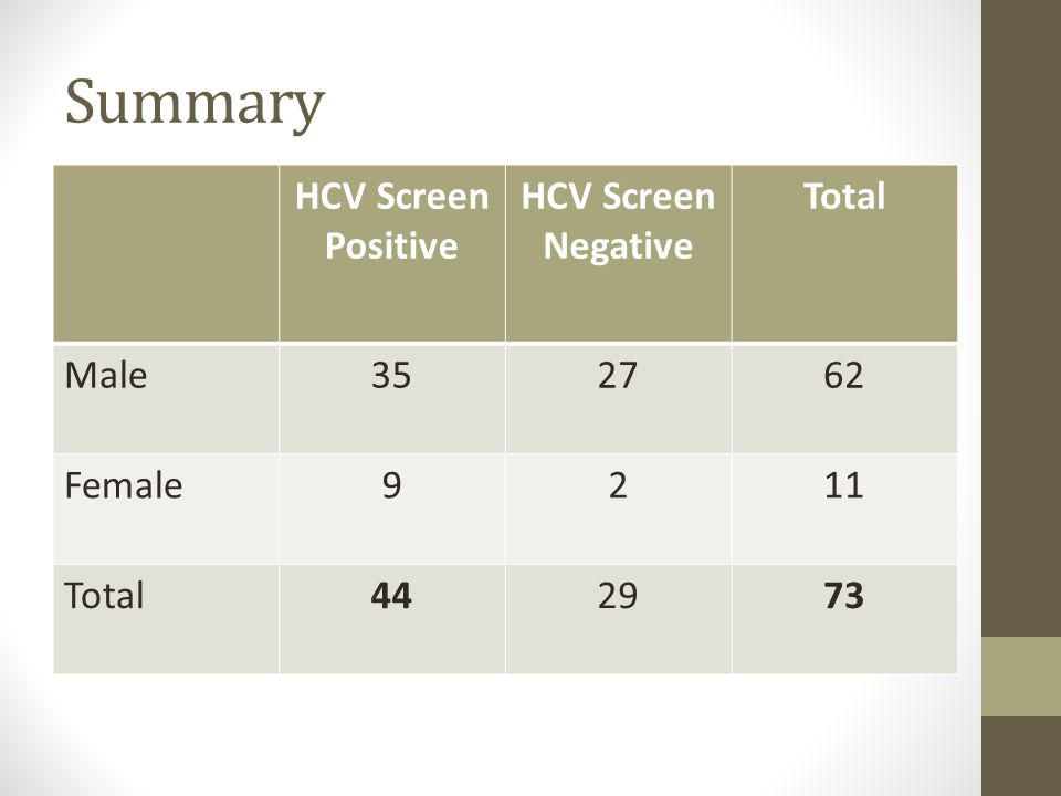 Summary HCV Screen Positive HCV Screen Negative Total Male352762 Female9211 Total442973