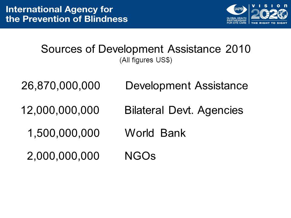 26,870,000,000 Development Assistance Sources of Development Assistance 2010 (All figures US$) 12,000,000,000 Bilateral Devt. Agencies 1,500,000,000 W