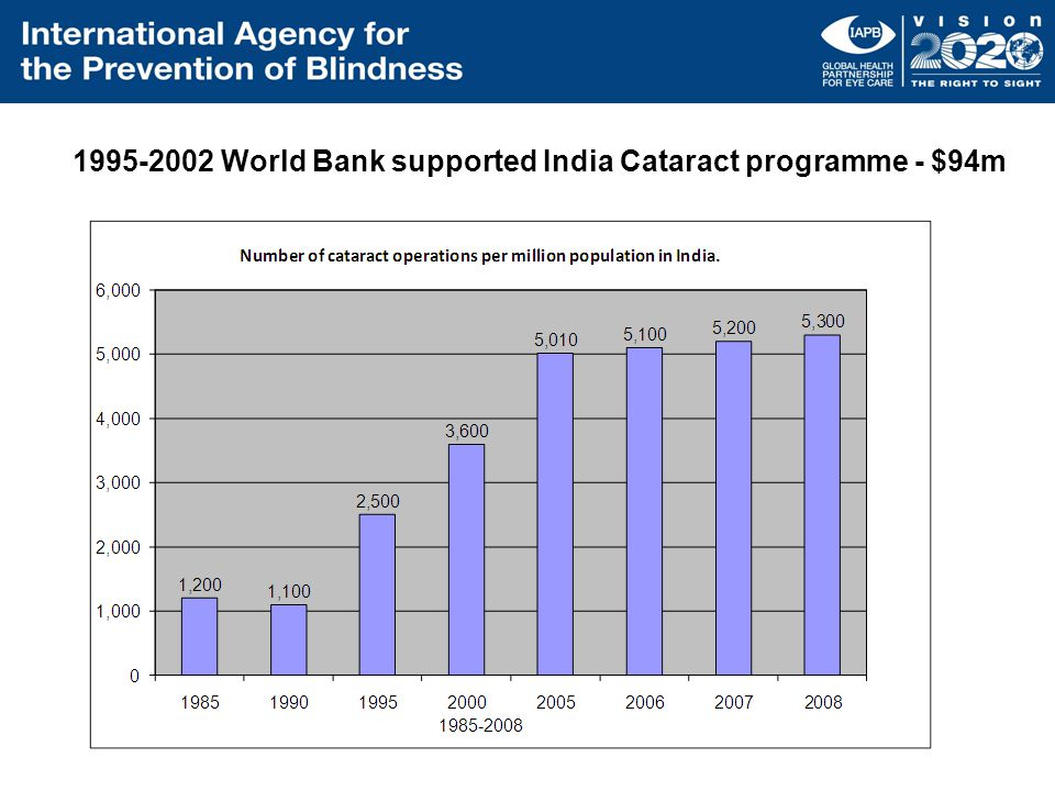 1995-2002 World Bank supported India Cataract programme - $94m